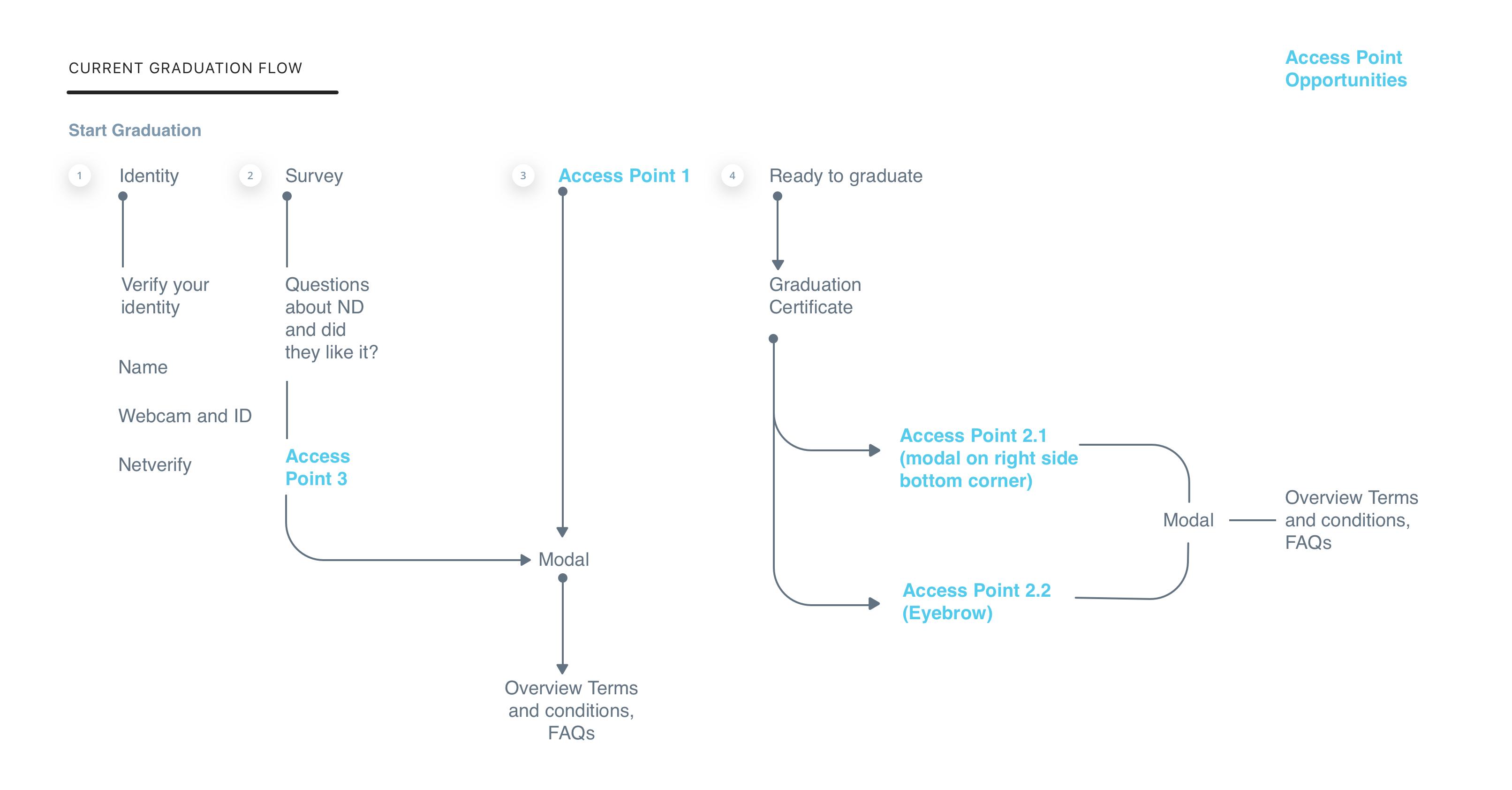 Referral-Graduation Flow